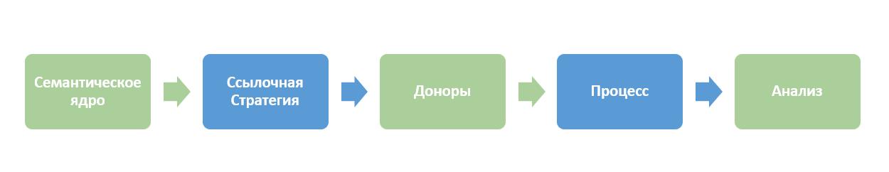 External SEO optimization