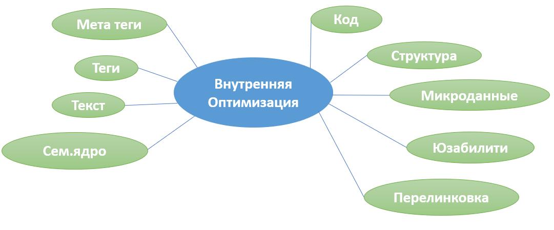 Internal SEO optimization