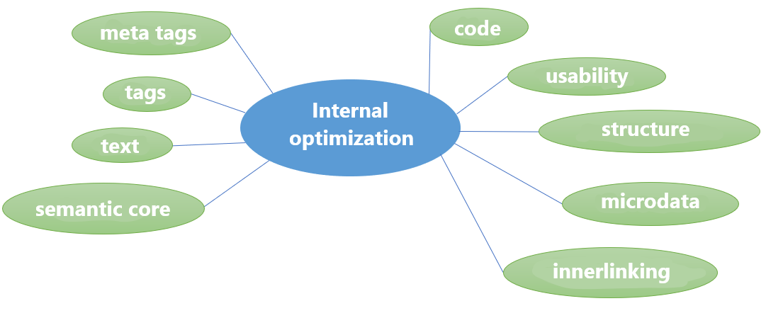 Internal SEO optimization for startups