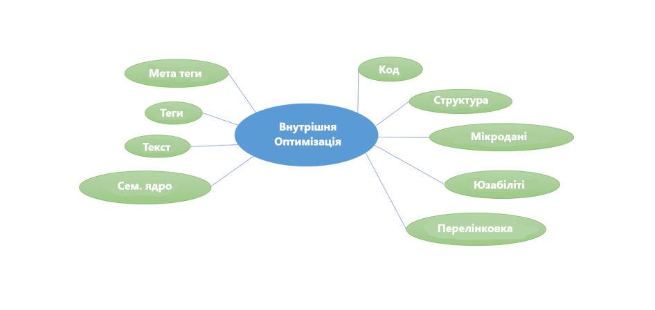 Internal-SEO-optimization Ukr