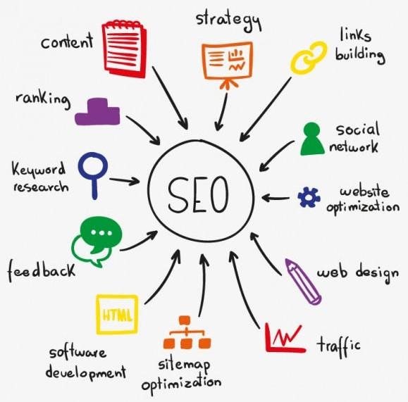 seo.services MindArts